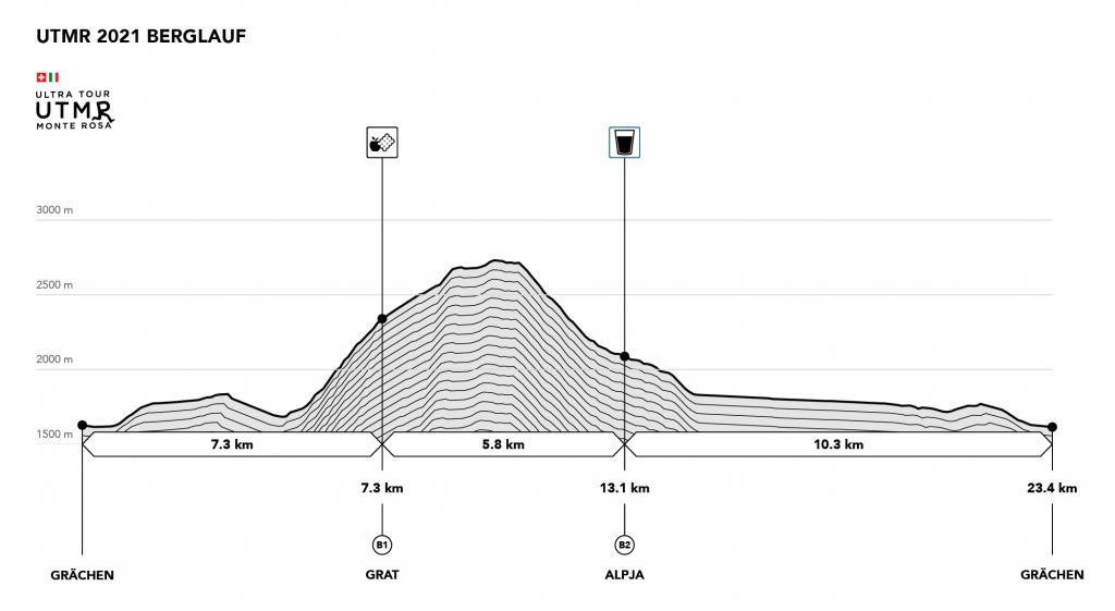 UTMR2021 Profile Berglauf