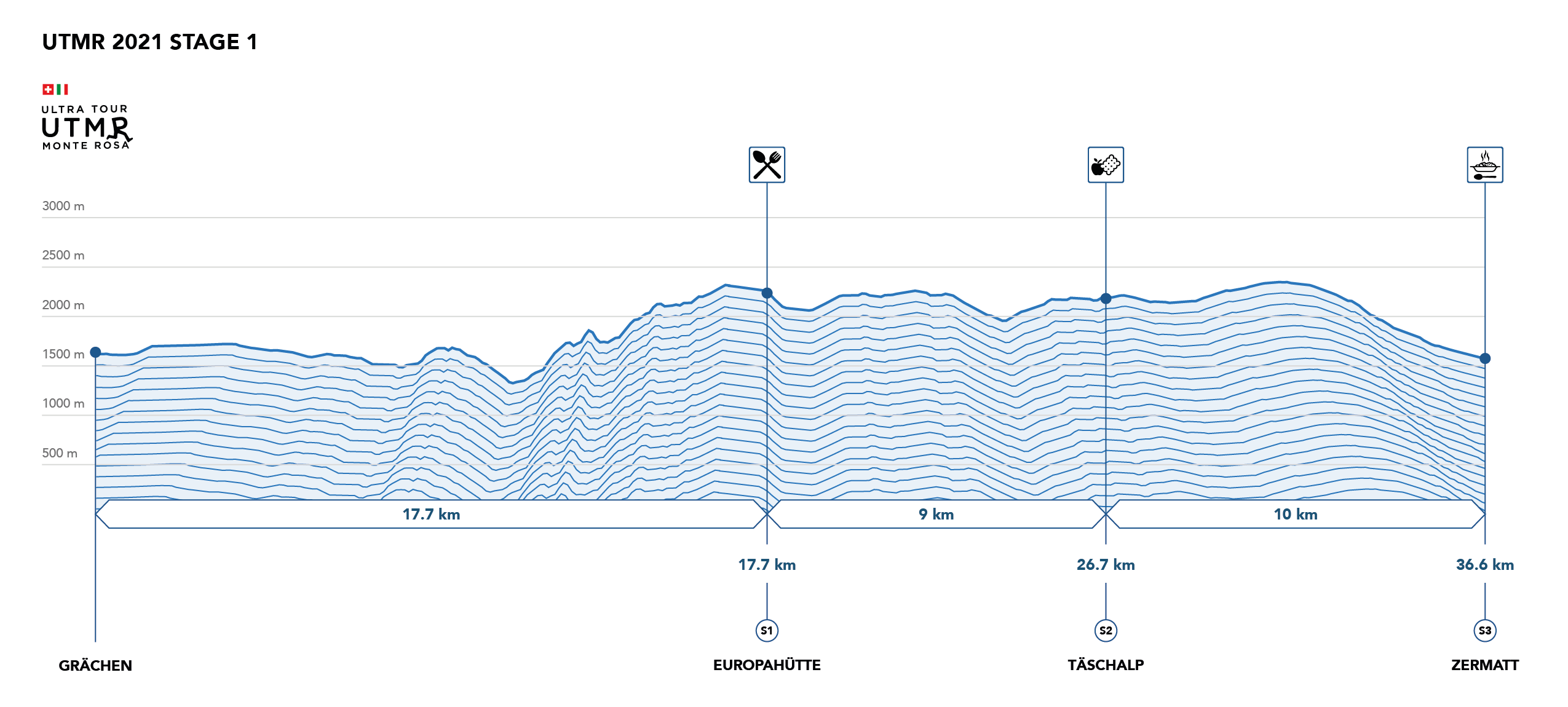 Stage Race UTMR Profile 1