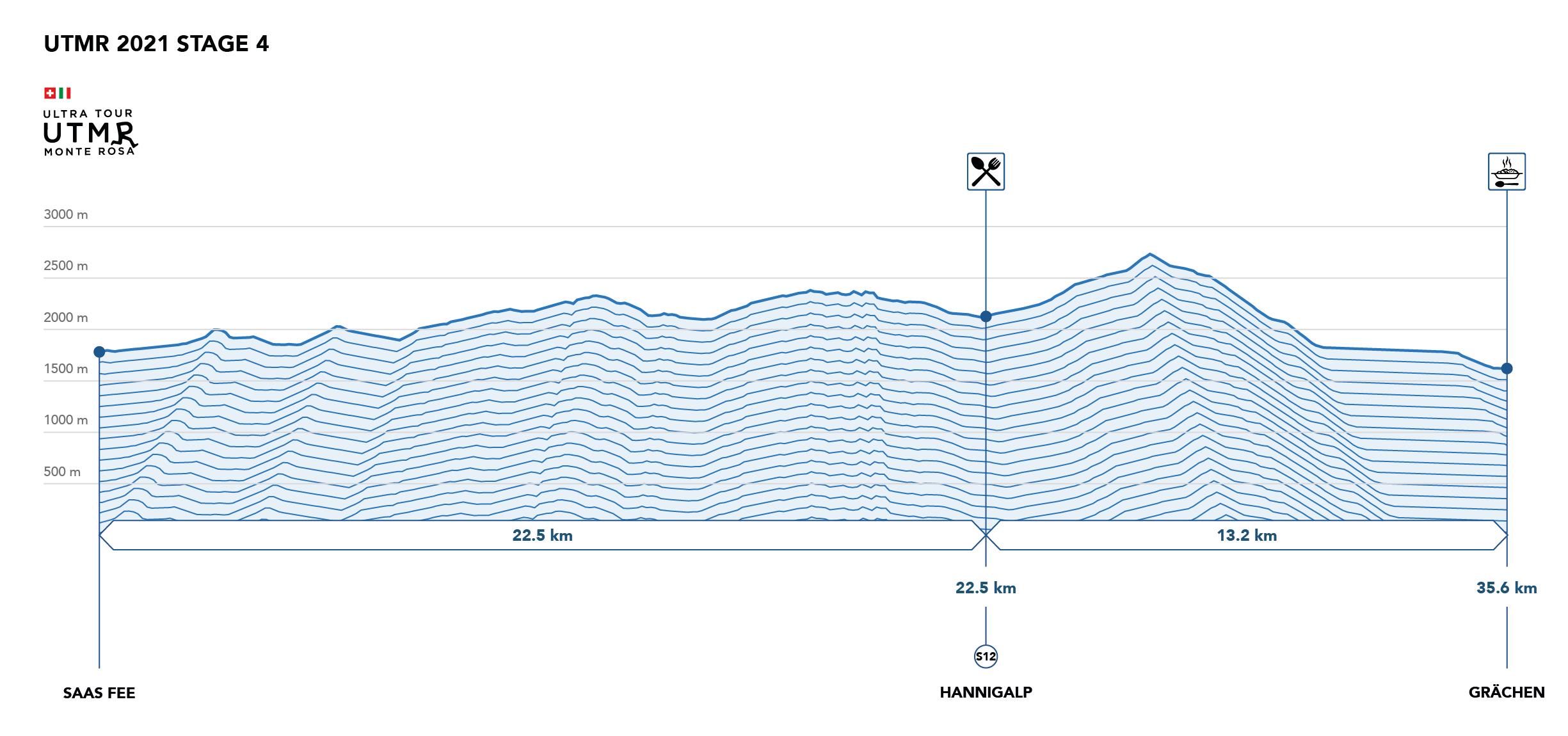 UTMR2021 Profile Stage 4